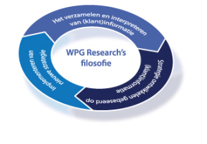filosofie-wpgresearch